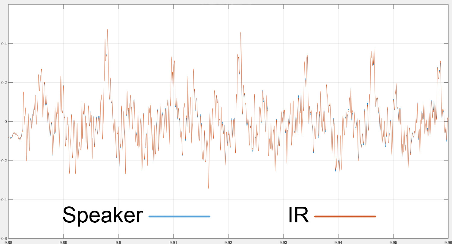 Speaker IR signal comparison – Creamback G12M
