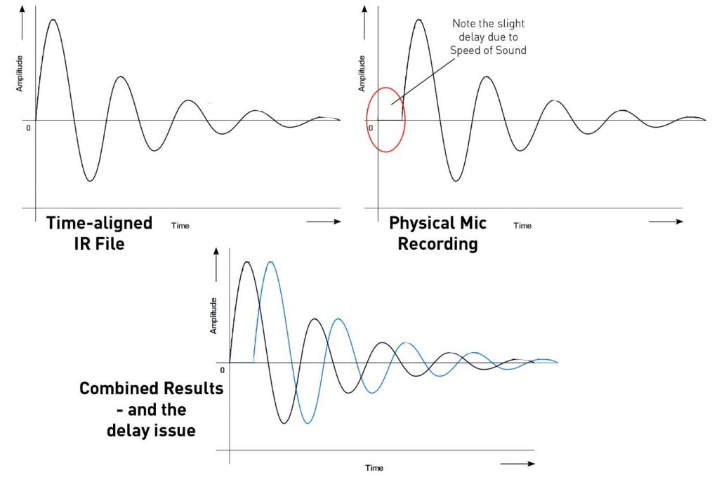 Celestion Impulse Response | Combining Real & Virtual Tone